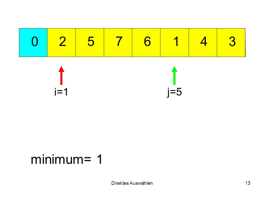 Direktes Auswählen13 712 3 456 0 minimum= 1 i=1 j=5