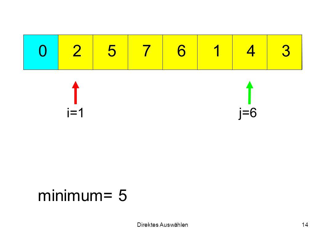 Direktes Auswählen14 712 3 456 0 minimum= 5 i=1 j=6