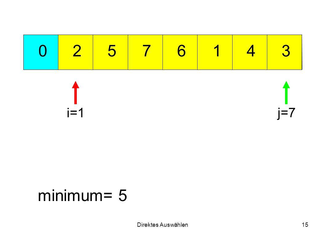 Direktes Auswählen15 712 3 456 0 minimum= 5 i=1 j=7