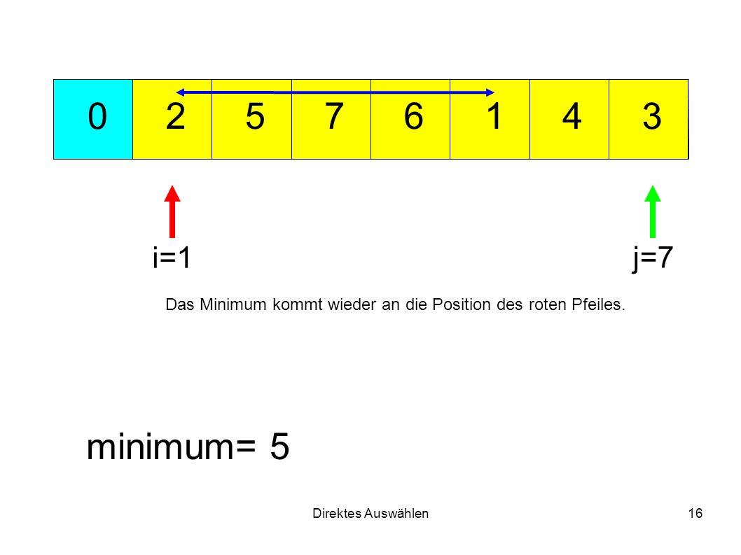 Direktes Auswählen16 712 3 456 0 minimum= 5 i=1 j=7 Das Minimum kommt wieder an die Position des roten Pfeiles.