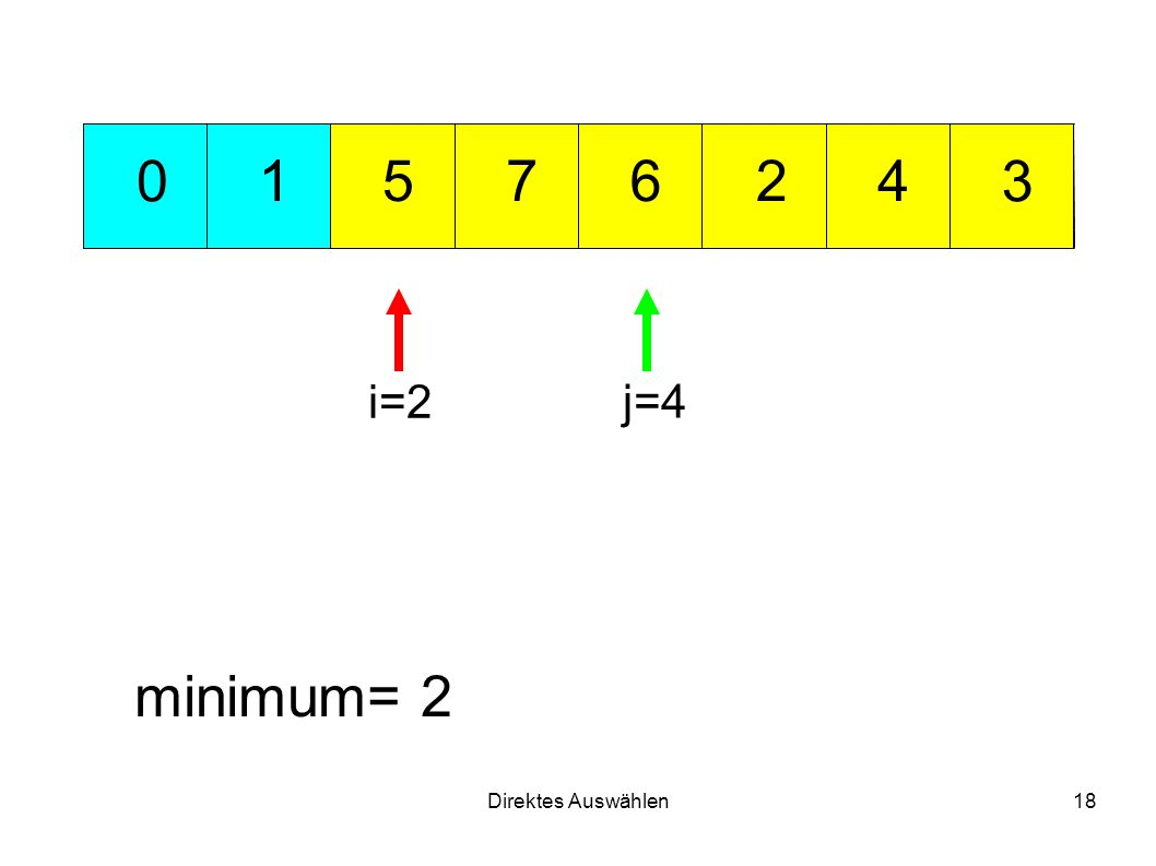 Direktes Auswählen18 721 3 456 0 minimum= 2 i=2 j=4