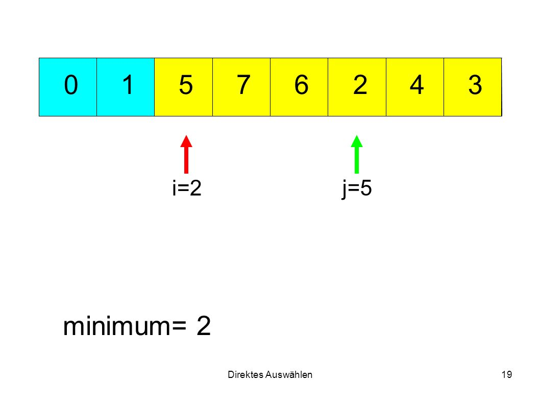 Direktes Auswählen19 721 3 456 0 minimum= 2 i=2 j=5