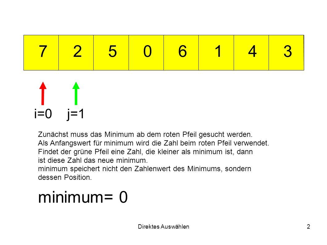 Direktes Auswählen2 012 3 456 7 minimum= 0 i=0j=1 Zunächst muss das Minimum ab dem roten Pfeil gesucht werden.