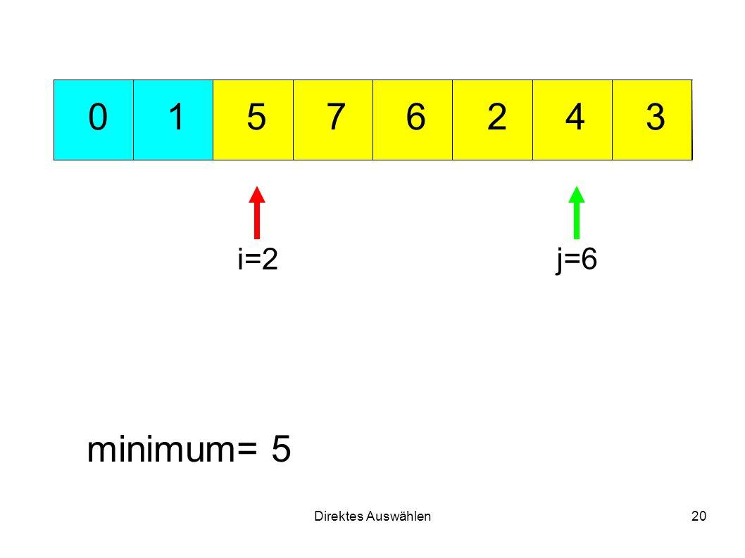 Direktes Auswählen20 721 3 456 0 minimum= 5 i=2 j=6