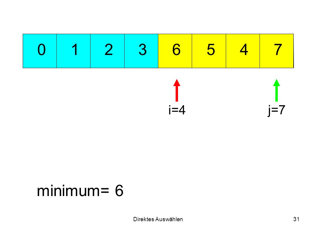 Direktes Auswählen31 351 7 426 0 minimum= 6 i=4 j=7