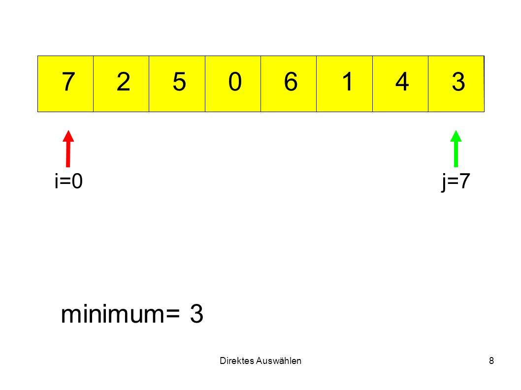 Direktes Auswählen8 012 3 456 7 minimum= 3 i=0j=7