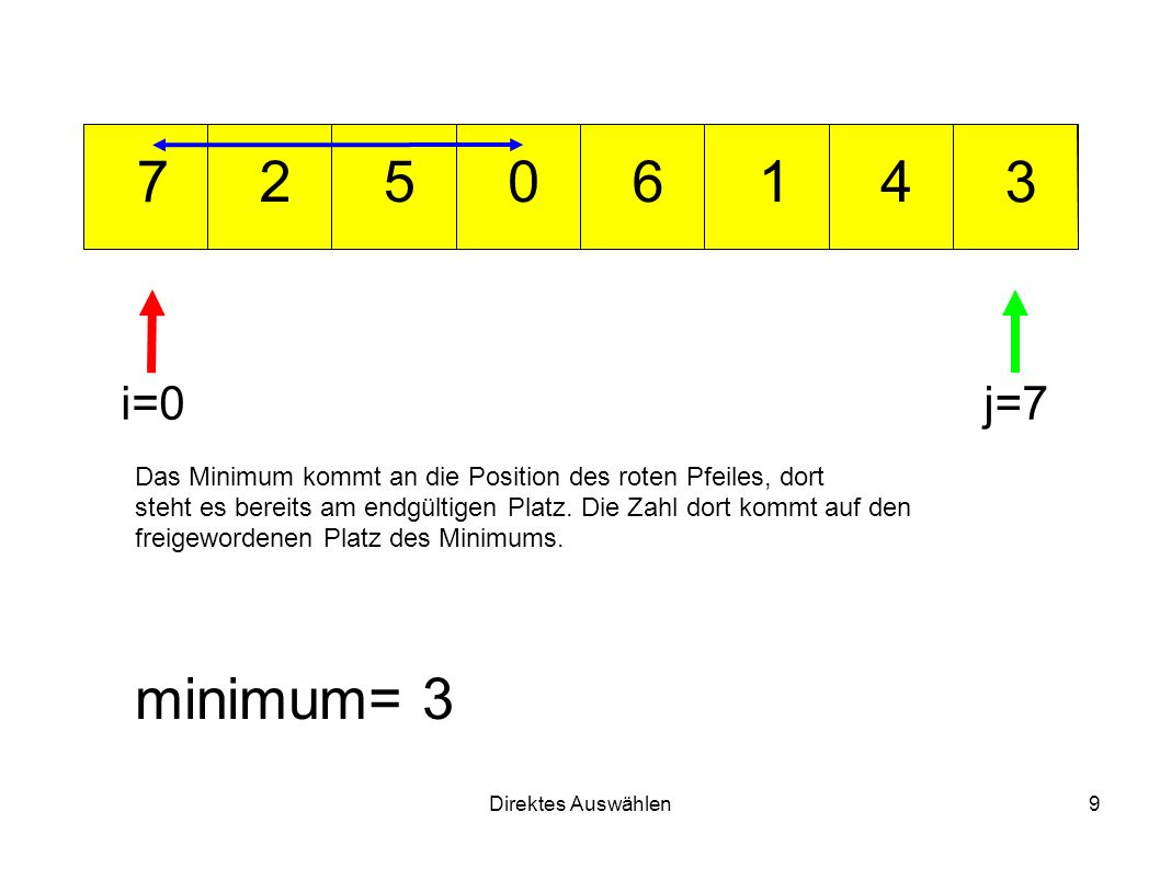 Direktes Auswählen9 012 3 456 7 minimum= 3 i=0j=7 Das Minimum kommt an die Position des roten Pfeiles, dort steht es bereits am endgültigen Platz.