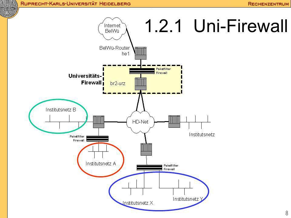 8 1.2.1 Uni-Firewall
