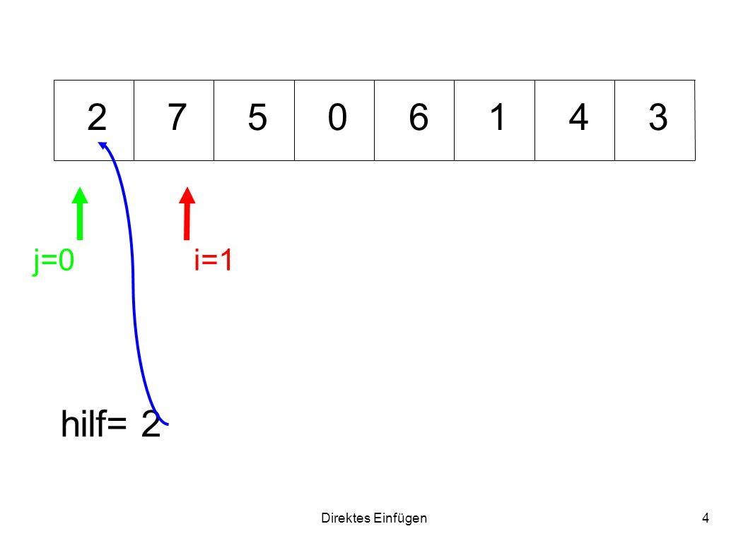 Direktes Einfügen25 6471 hilf= 3 i=7 j=4 0 j-1 25