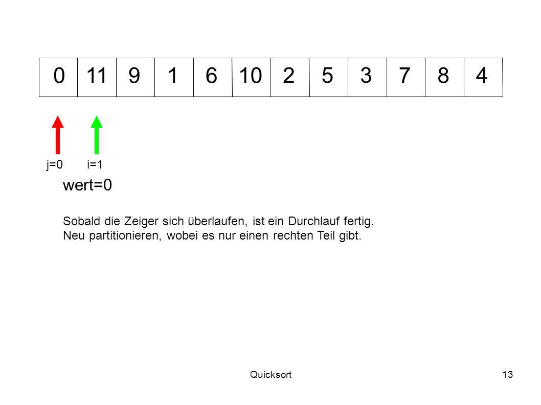 Quicksort13 1012 345 7011968 wert=0 i=1j=0 Sobald die Zeiger sich überlaufen, ist ein Durchlauf fertig. Neu partitionieren, wobei es nur einen rechten