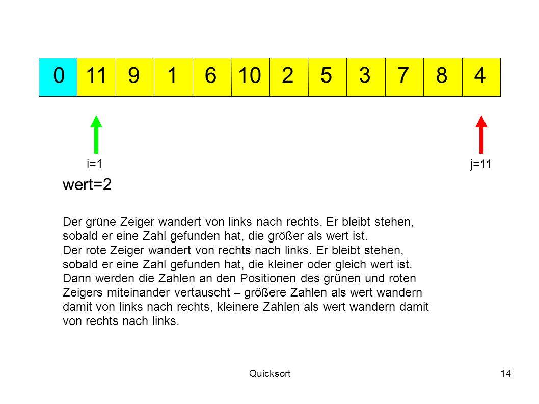 Quicksort14 1012 345 7011968 wert=2 i=1j=11 Der grüne Zeiger wandert von links nach rechts. Er bleibt stehen, sobald er eine Zahl gefunden hat, die gr