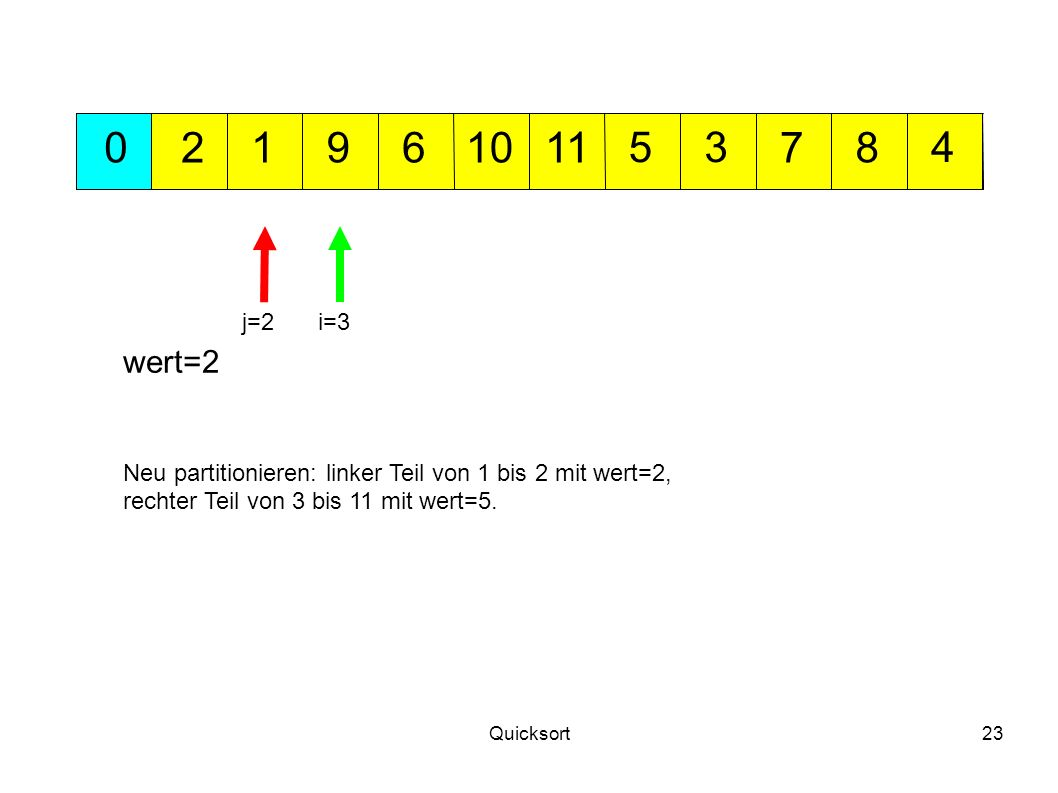 Quicksort23 109 345 702168 wert=2 j=2i=3 Neu partitionieren: linker Teil von 1 bis 2 mit wert=2, rechter Teil von 3 bis 11 mit wert=5. 11