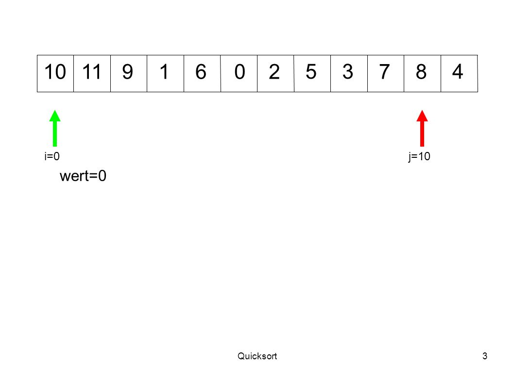 Quicksort14 1012 345 7011968 wert=2 i=1j=11 Der grüne Zeiger wandert von links nach rechts.