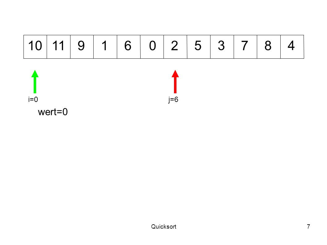Quicksort8 012 345 71011968 wert=0 i=0 j=5 0 und 10 tauschen nun die Plätze – große Zahlen nach rechts, kleine Zahlen nach links.
