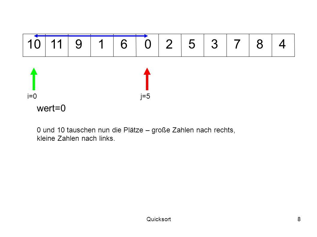 Quicksort19 1012 345 7011968 wert=2 i=1j=6 2 und 11 tauschen nun die Plätze – große Zahlen nach rechts, kleine Zahlen nach links.