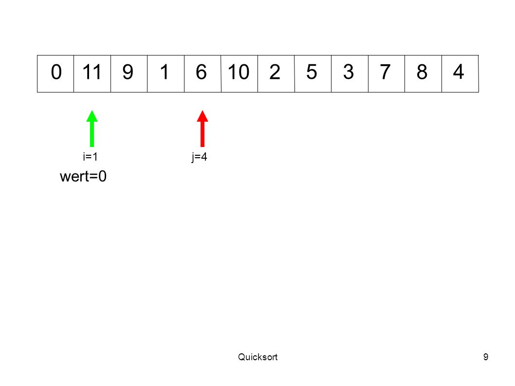Quicksort30 54 69 10701238 i=6j=5 wert=5 11 Neu partitionieren: linker Teil von 3 bis 5 mit wert=3, rechter Teil von 6 bis 11 mit wert=6.