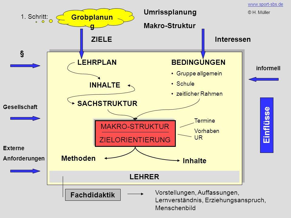1. Schritt: Grobplanun g Umrissplanung Makro-Struktur LEHRPLANBEDINGUNGEN Gruppe allgemein Schule zeitlicher Rahmen INHALTE SACHSTRUKTUR MAKRO-STRUKTU