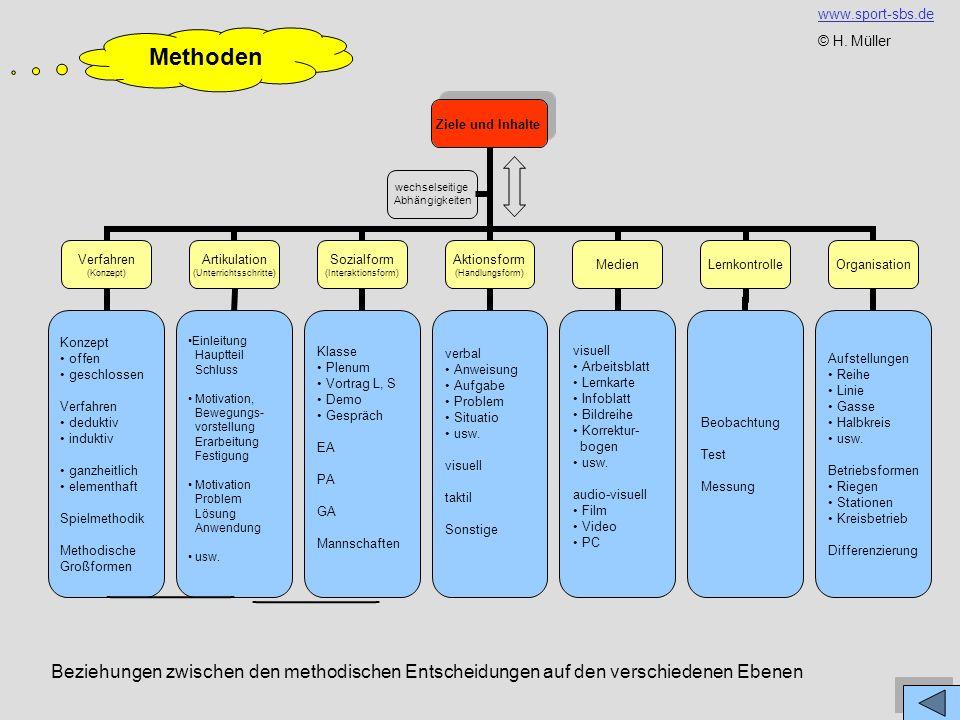 Methoden Beziehungen zwischen den methodischen Entscheidungen auf den verschiedenen Ebenen www.sport-sbs.de © H.