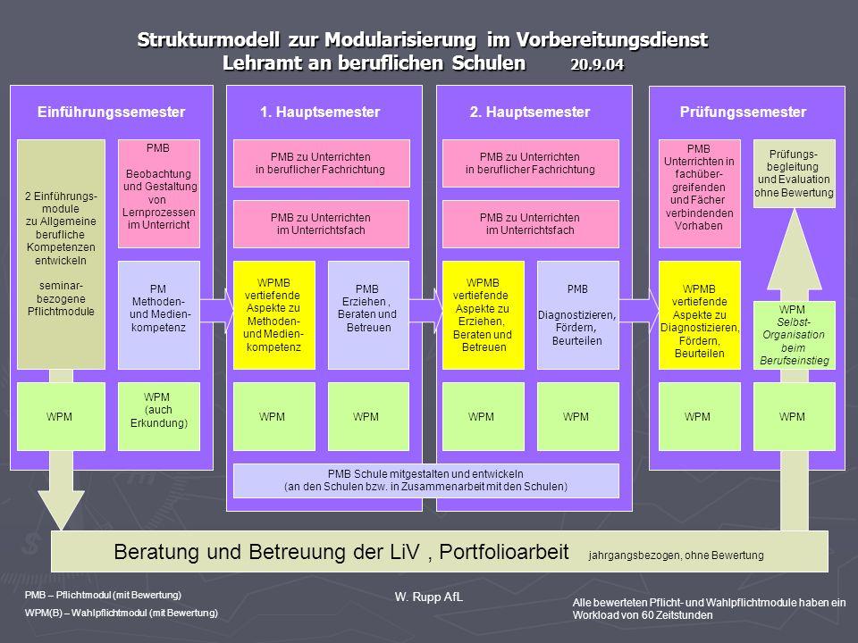 W. Rupp AfL Strukturmodell zur Modularisierung im Vorbereitungsdienst Lehramt an beruflichen Schulen 20.9.04 2 Einführungs- module zu Allgemeine beruf