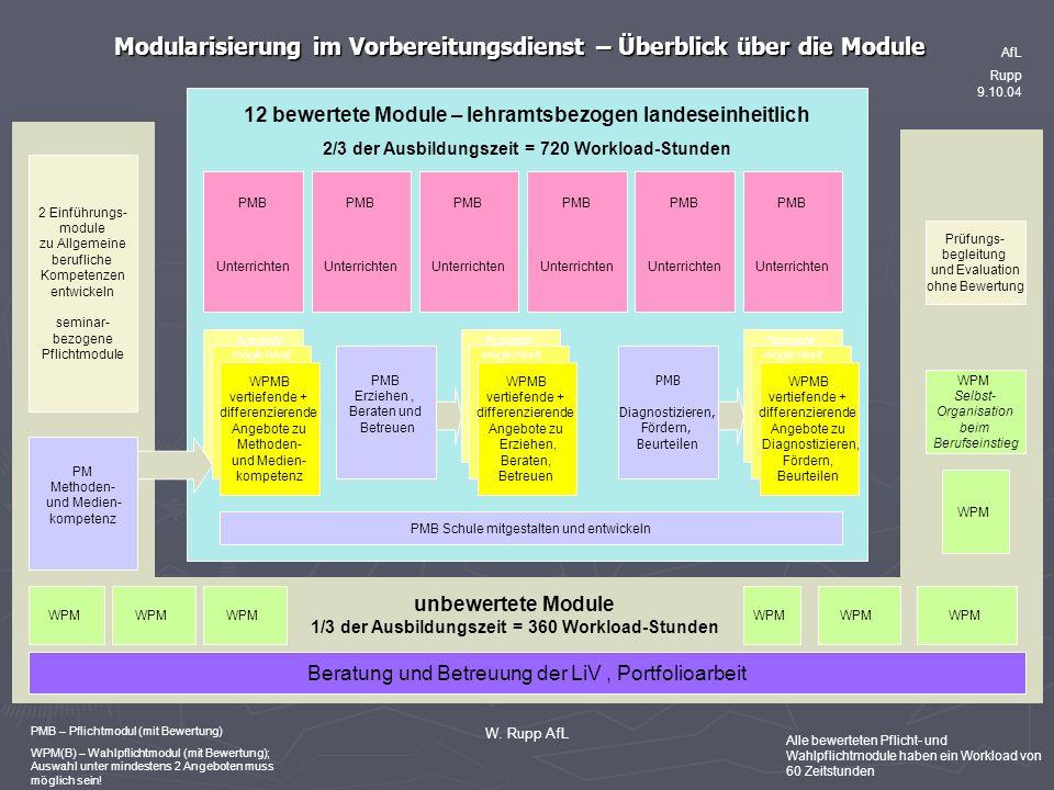 W. Rupp AfL Modularisierung im Vorbereitungsdienst – Überblick über die Module Prüfungs- begleitung und Evaluation ohne Bewertung PMB Diagnostizieren,