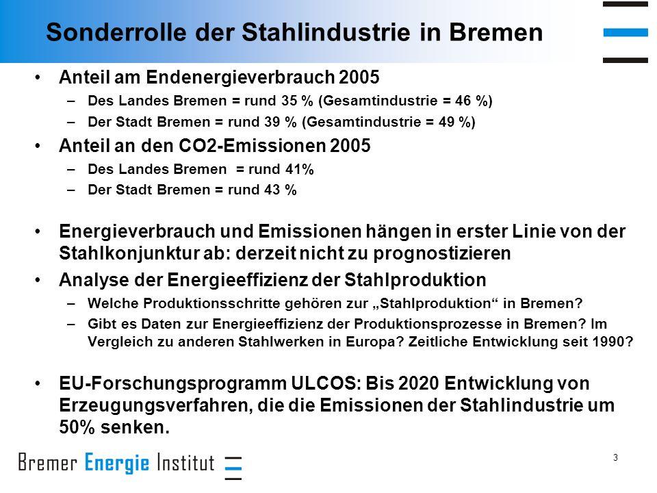 3 Sonderrolle der Stahlindustrie in Bremen Anteil am Endenergieverbrauch 2005 –Des Landes Bremen = rund 35 % (Gesamtindustrie = 46 %) –Der Stadt Bremen = rund 39 % (Gesamtindustrie = 49 %) Anteil an den CO2-Emissionen 2005 –Des Landes Bremen = rund 41% –Der Stadt Bremen = rund 43 % Energieverbrauch und Emissionen hängen in erster Linie von der Stahlkonjunktur ab: derzeit nicht zu prognostizieren Analyse der Energieeffizienz der Stahlproduktion –Welche Produktionsschritte gehören zur Stahlproduktion in Bremen.