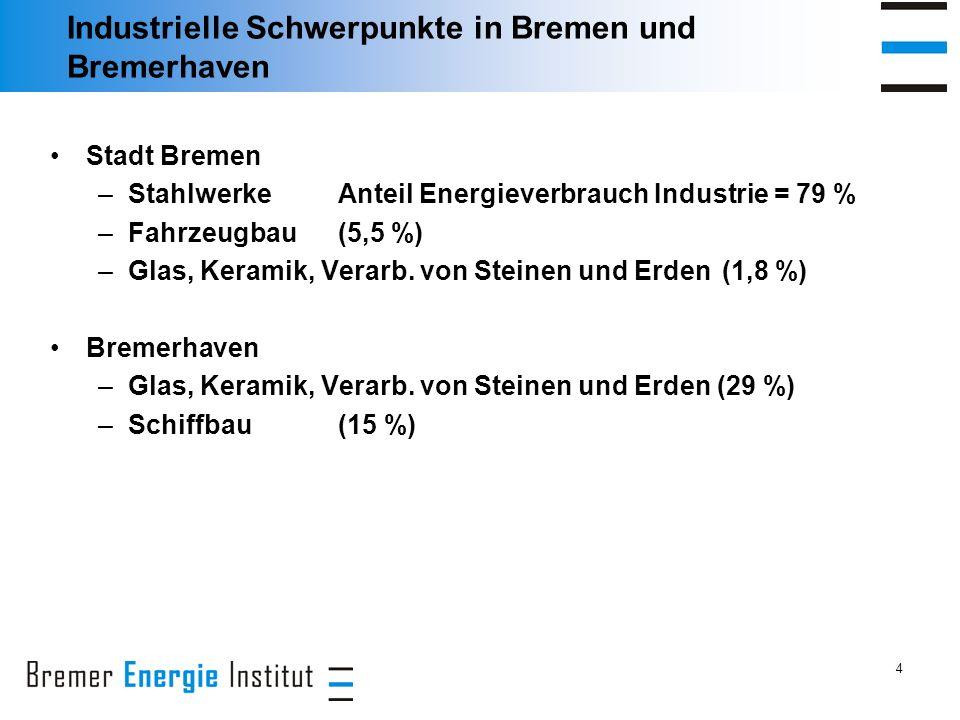 4 Industrielle Schwerpunkte in Bremen und Bremerhaven Stadt Bremen –Stahlwerke Anteil Energieverbrauch Industrie = 79 % –Fahrzeugbau(5,5 %) –Glas, Keramik, Verarb.