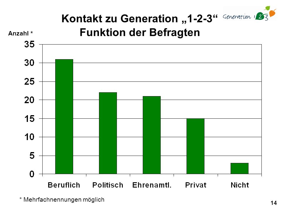 14 Anzahl * Kontakt zu Generation 1-2-3 Funktion der Befragten * Mehrfachnennungen möglich