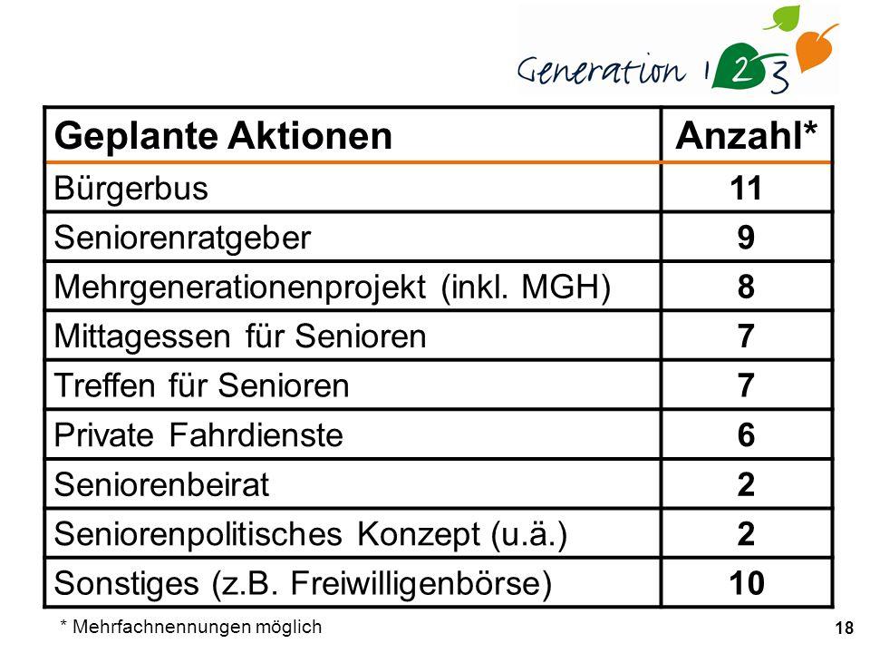 18 Geplante AktionenAnzahl* Bürgerbus11 Seniorenratgeber9 Mehrgenerationenprojekt (inkl.
