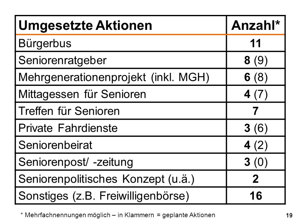 19 Umgesetzte AktionenAnzahl* Bürgerbus11 Seniorenratgeber8 (9) Mehrgenerationenprojekt (inkl.