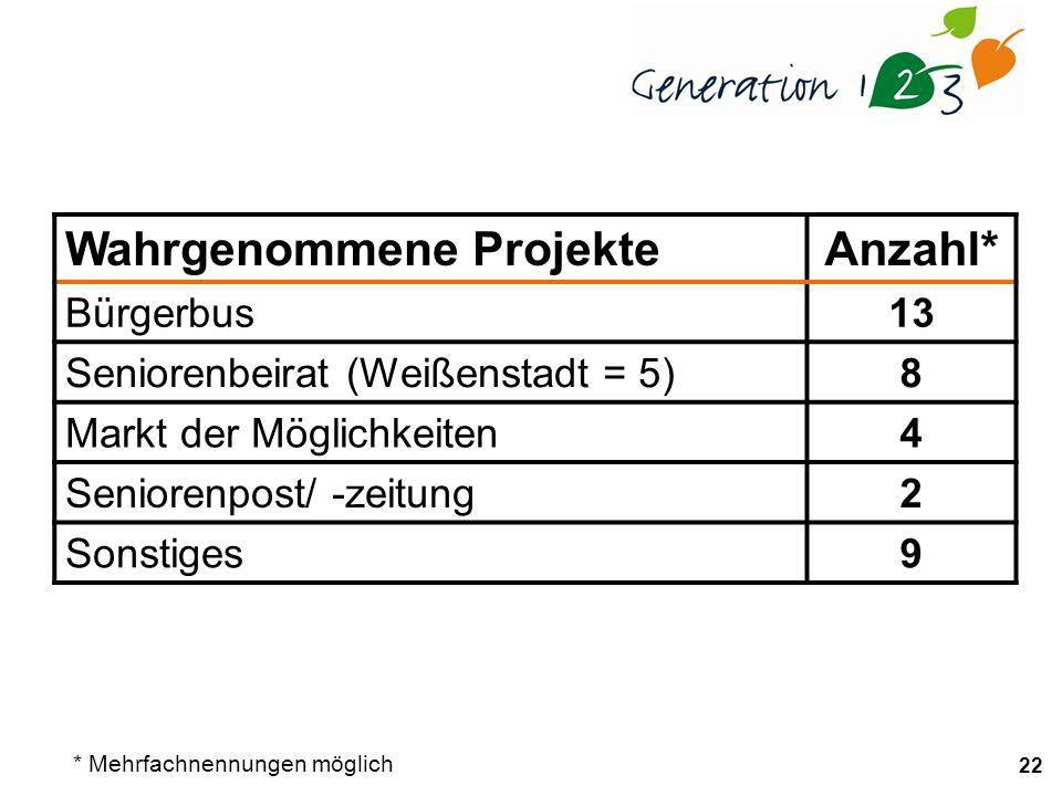 22 Wahrgenommene ProjekteAnzahl* Bürgerbus13 Seniorenbeirat (Weißenstadt = 5)8 Markt der Möglichkeiten4 Seniorenpost/ -zeitung2 Sonstiges9 * Mehrfachnennungen möglich