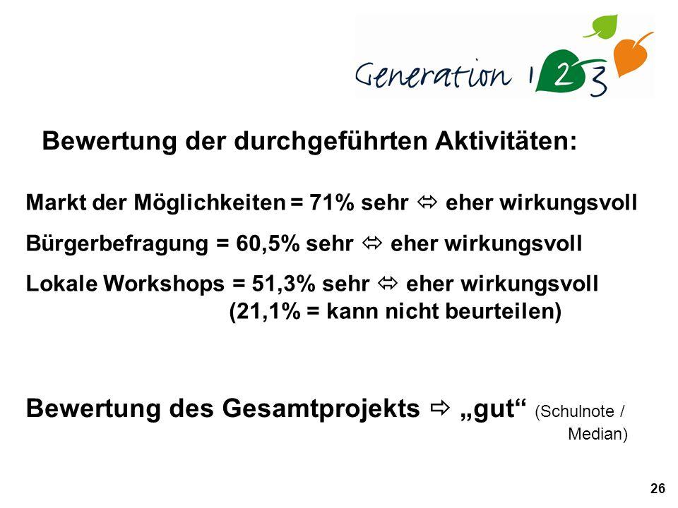 26 Bewertung der durchgeführten Aktivitäten: Markt der Möglichkeiten = 71% sehr eher wirkungsvoll Bürgerbefragung = 60,5% sehr eher wirkungsvoll Lokale Workshops = 51,3% sehr eher wirkungsvoll (21,1% = kann nicht beurteilen) Bewertung des Gesamtprojekts gut (Schulnote / Median)