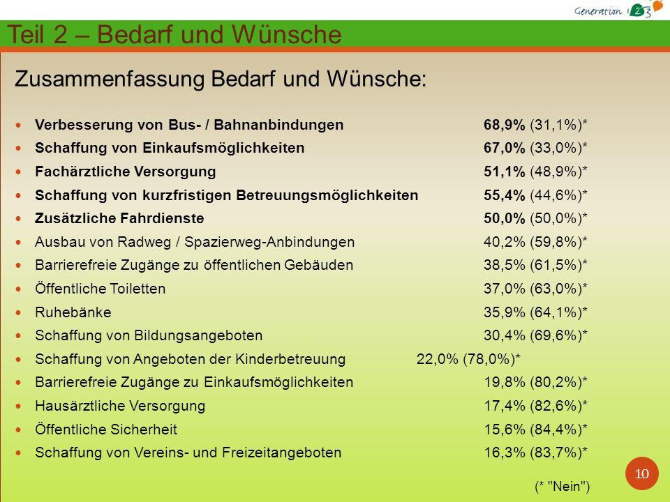 10 Zusammenfassung Bedarf und Wünsche: Verbesserung von Bus- / Bahnanbindungen 68,9% (31,1%)* Schaffung von Einkaufsmöglichkeiten 67,0% (33,0%)* Fachärztliche Versorgung 51,1% (48,9%)* Schaffung von kurzfristigen Betreuungsmöglichkeiten 55,4% (44,6%)* Zusätzliche Fahrdienste 50,0% (50,0%)* Ausbau von Radweg / Spazierweg-Anbindungen 40,2% (59,8%)* Barrierefreie Zugänge zu öffentlichen Gebäuden 38,5% (61,5%)* Öffentliche Toiletten 37,0% (63,0%)* Ruhebänke 35,9% (64,1%)* Schaffung von Bildungsangeboten 30,4% (69,6%)* Schaffung von Angeboten der Kinderbetreuung 22,0% (78,0%)* Barrierefreie Zugänge zu Einkaufsmöglichkeiten 19,8% (80,2%)* Hausärztliche Versorgung 17,4% (82,6%)* Öffentliche Sicherheit 15,6% (84,4%)* Schaffung von Vereins- und Freizeitangeboten 16,3% (83,7%)* Teil 2 – Bedarf und Wünsche (* Nein )