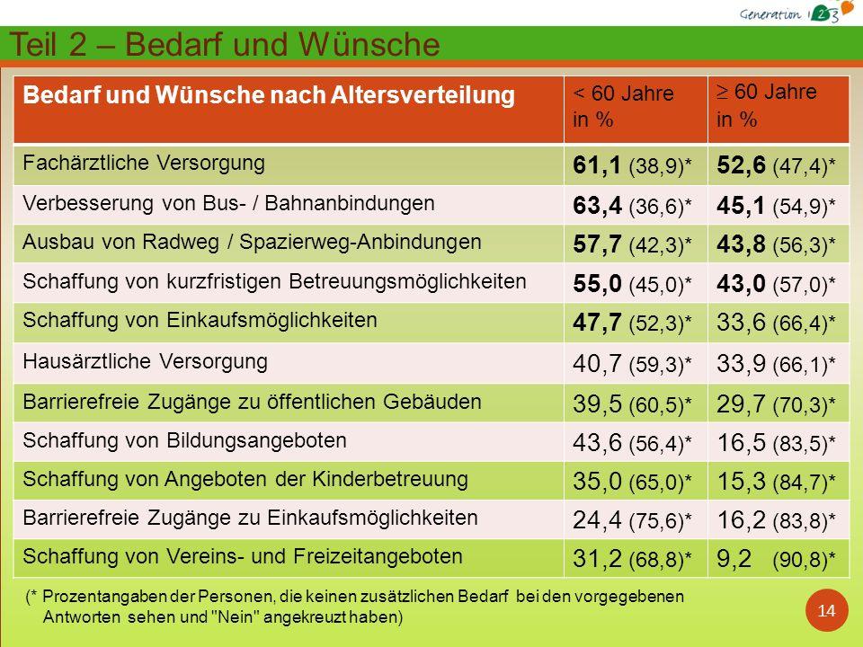 14 Bedarf und Wünsche nach Altersverteilung < 60 Jahre in % 60 Jahre in % Fachärztliche Versorgung 61,1 (38,9)* 52,6 (47,4)* Verbesserung von Bus- / Bahnanbindungen 63,4 (36,6)* 45,1 (54,9)* Ausbau von Radweg / Spazierweg-Anbindungen 57,7 (42,3)* 43,8 (56,3)* Schaffung von kurzfristigen Betreuungsmöglichkeiten 55,0 (45,0)* 43,0 (57,0)* Schaffung von Einkaufsmöglichkeiten 47,7 (52,3)* 33,6 (66,4)* Hausärztliche Versorgung 40,7 (59,3)* 33,9 (66,1)* Barrierefreie Zugänge zu öffentlichen Gebäuden 39,5 (60,5)* 29,7 (70,3)* Schaffung von Bildungsangeboten 43,6 (56,4)* 16,5 (83,5)* Schaffung von Angeboten der Kinderbetreuung 35,0 (65,0)* 15,3 (84,7)* Barrierefreie Zugänge zu Einkaufsmöglichkeiten 24,4 (75,6)* 16,2 (83,8)* Schaffung von Vereins- und Freizeitangeboten 31,2 (68,8)* 9,2 (90,8)* Teil 2 – Bedarf und Wünsche (* Prozentangaben der Personen, die keinen zusätzlichen Bedarf bei den vorgegebenen Antworten sehen und Nein angekreuzt haben)