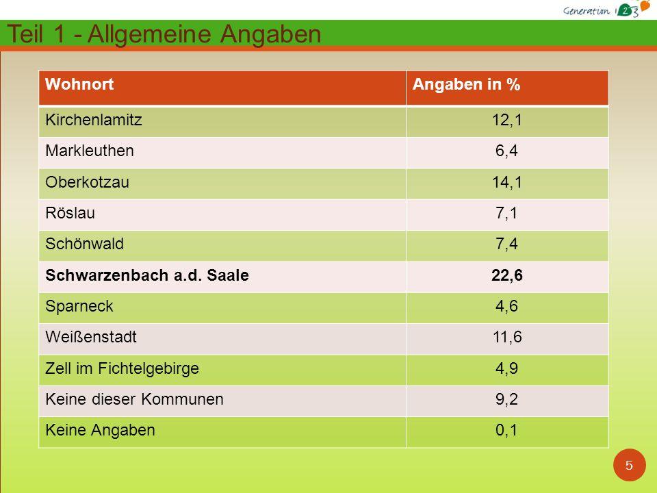 5 WohnortAngaben in % Kirchenlamitz12,1 Markleuthen6,4 Oberkotzau14,1 Röslau7,1 Schönwald7,4 Schwarzenbach a.d.