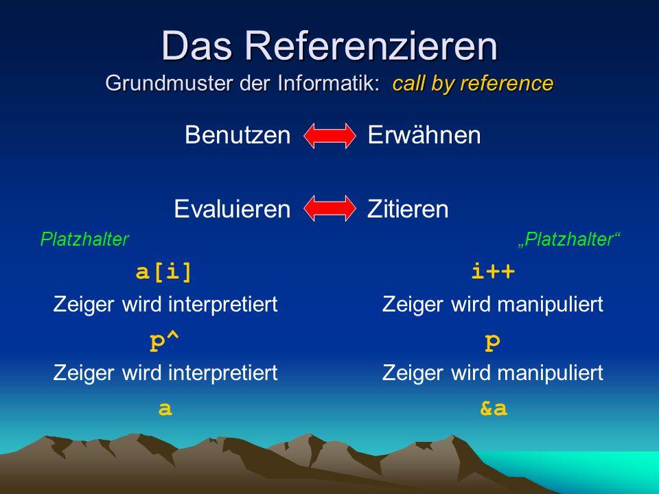 Das Referenzieren Grundmuster der Informatik: call by reference Benutzen Evaluieren Platzhalter a[i] Zeiger wird interpretiert p^ Zeiger wird interpretiert a Erwähnen Zitieren Platzhalter i++ Zeiger wird manipuliert p Zeiger wird manipuliert &a