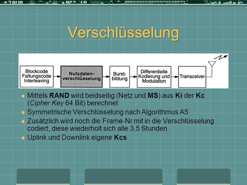 Verschlüsselung Mittels RAND wird beidseitig (Netz und MS) aus Ki der Kc (Cipher Key 64 Bit) berechnet Symmetrische Verschlüsselung nach Algorithmus A