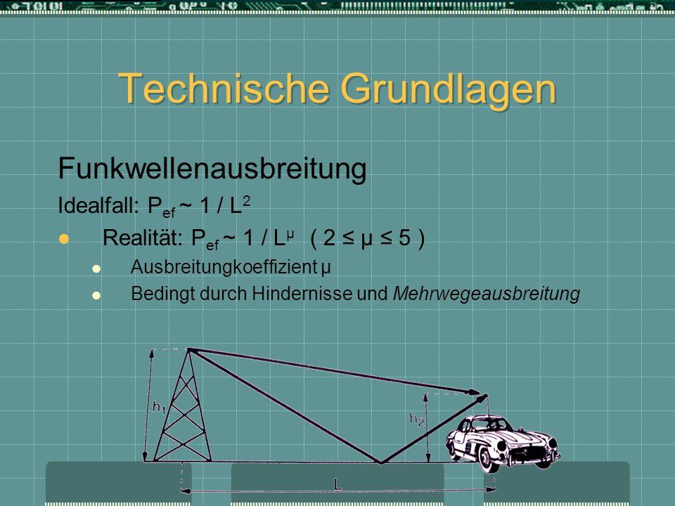 Technische Grundlagen Fading (Signaldämpfung ) Fast Fading (Durch Mehrwegeausbreitung) Slow Fading (Durch Hindernisse) Typisch im periodischen Abstand etwa einer halben Wellenlänge Frequenzselektivis Fading Stärkstes Signal der Mehwegeausbreitung: Rice- Kanal ( Rice-Fading) Alle Signal gleich stark gedämpft: Rayleigh-Fading
