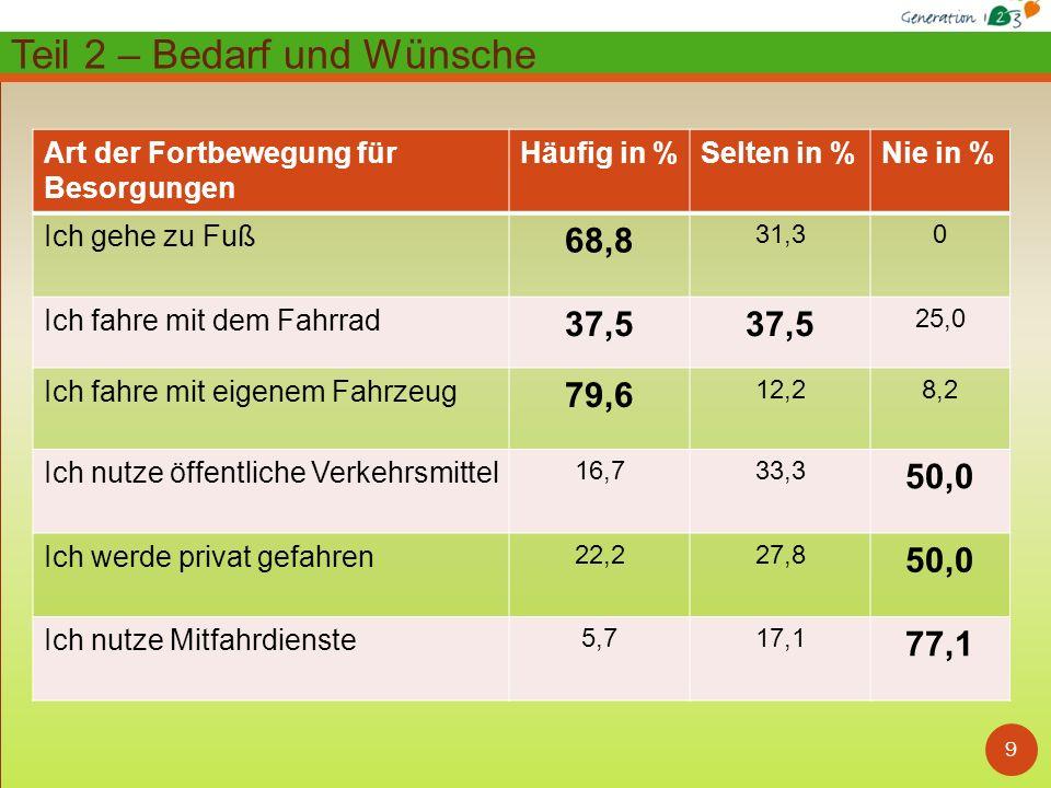 10 Zusammenfassung Bedarf und Wünsche: Ausbau von Radweg / Spazierweg-Anbindungen 53,6% (46,4%)* Öffentliche Toiletten 51,8% (48,2%)* Schaffung von Einkaufsmöglichkeiten 50,0% (50,0%)* Verbesserung von Bus- / Bahnanbindungen 42,9% (57,1%)* Ruhebänke 32,1% (67,9%)* Zusätzliche Fahrdienste 32,1% (67,9%)* Fachärztliche Versorgung 25,0% (75,0%)* Barrierefreie Zugänge zu öffentlichen Gebäuden 25,0% (75,0%)* Schaffung von kurzfristigen Betreuungsmöglichkeiten 23,2% (76,8%)* Schaffung von Vereins- und Freizeitangeboten 17,9% (82,1%)* Schaffung von Bildungsangeboten 16,1% (83,9%)* Öffentliche Sicherheit 12,5% (87,5%)* Schaffung von Angeboten der Kinderbetreuung 12,5% (87,5%)* Barrierefreie Zugänge zu Einkaufsmöglichkeiten 7,1% (92,9%)* Hausärztliche Versorgung 3,6% (96,4%)* Teil 2 – Bedarf und Wünsche (* Nein )