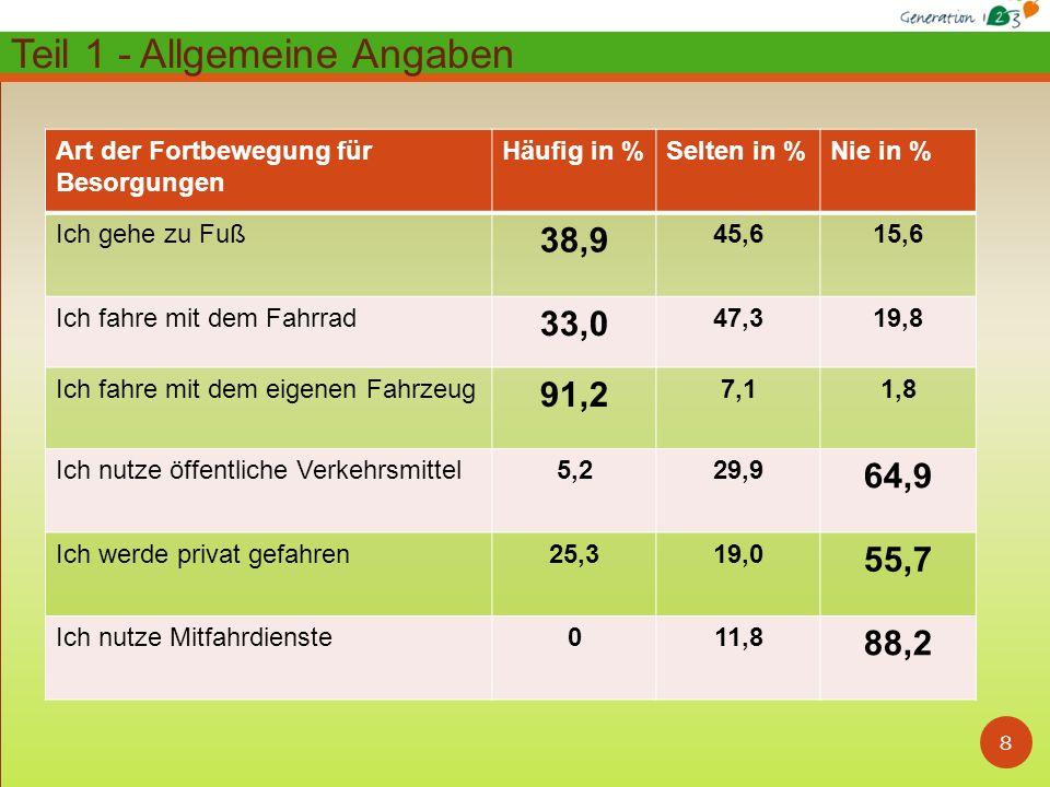 8 Art der Fortbewegung für Besorgungen Häufig in %Selten in %Nie in % Ich gehe zu Fuß 38,9 45,615,6 Ich fahre mit dem Fahrrad 33,0 47,319,8 Ich fahre