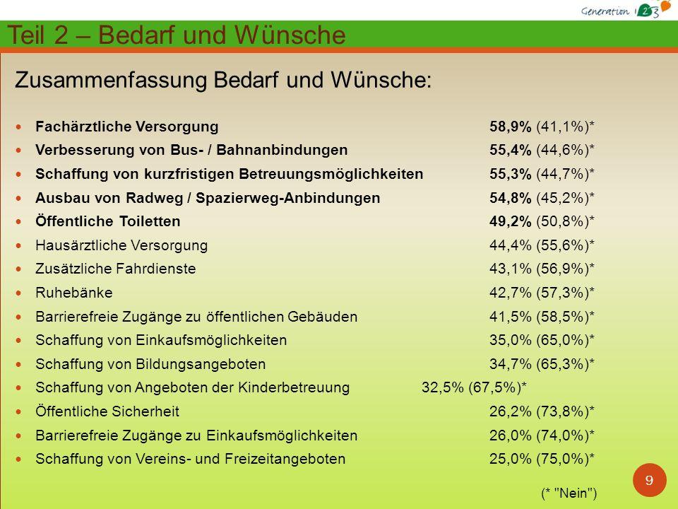 9 Zusammenfassung Bedarf und Wünsche: Fachärztliche Versorgung 58,9% (41,1%)* Verbesserung von Bus- / Bahnanbindungen 55,4% (44,6%)* Schaffung von kur
