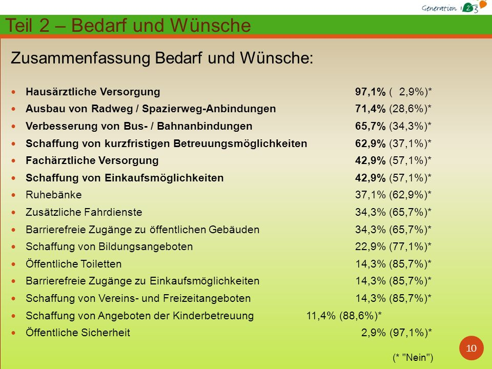 10 Zusammenfassung Bedarf und Wünsche: Hausärztliche Versorgung 97,1% ( 2,9%)* Ausbau von Radweg / Spazierweg-Anbindungen 71,4% (28,6%)* Verbesserung