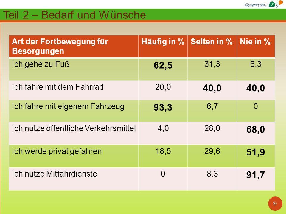 10 Zusammenfassung Bedarf und Wünsche: Hausärztliche Versorgung 97,1% ( 2,9%)* Ausbau von Radweg / Spazierweg-Anbindungen 71,4% (28,6%)* Verbesserung von Bus- / Bahnanbindungen 65,7% (34,3%)* Schaffung von kurzfristigen Betreuungsmöglichkeiten 62,9% (37,1%)* Fachärztliche Versorgung 42,9% (57,1%)* Schaffung von Einkaufsmöglichkeiten 42,9% (57,1%)* Ruhebänke 37,1% (62,9%)* Zusätzliche Fahrdienste 34,3% (65,7%)* Barrierefreie Zugänge zu öffentlichen Gebäuden 34,3% (65,7%)* Schaffung von Bildungsangeboten 22,9% (77,1%)* Öffentliche Toiletten 14,3% (85,7%)* Barrierefreie Zugänge zu Einkaufsmöglichkeiten 14,3% (85,7%)* Schaffung von Vereins- und Freizeitangeboten 14,3% (85,7%)* Schaffung von Angeboten der Kinderbetreuung 11,4% (88,6%)* Öffentliche Sicherheit 2,9% (97,1%)* Teil 2 – Bedarf und Wünsche (* Nein )