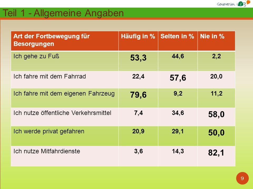 10 Zusammenfassung Bedarf und Wünsche: Fachärztliche Versorgung 59,8% (40,2%)* Verbesserung von Bus- / Bahnanbindungen 53,3% (46,7%)* Schaffung von kurzfristigen Betreuungsmöglichk.