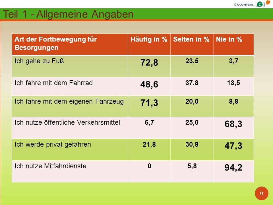 10 Zusammenfassung Bedarf und Wünsche: Hausärztliche Versorgung 87,5% (12,5%)* Verbesserung von Bus- / Bahnanbindungen 75,0% (25,0%)* Fachärztliche Versorgung 70,5% (29,5%)* Zusätzliche Fahrdienste 55,7% (44,3%)* Schaffung von kurzfristigen Betreuungsmöglichk.