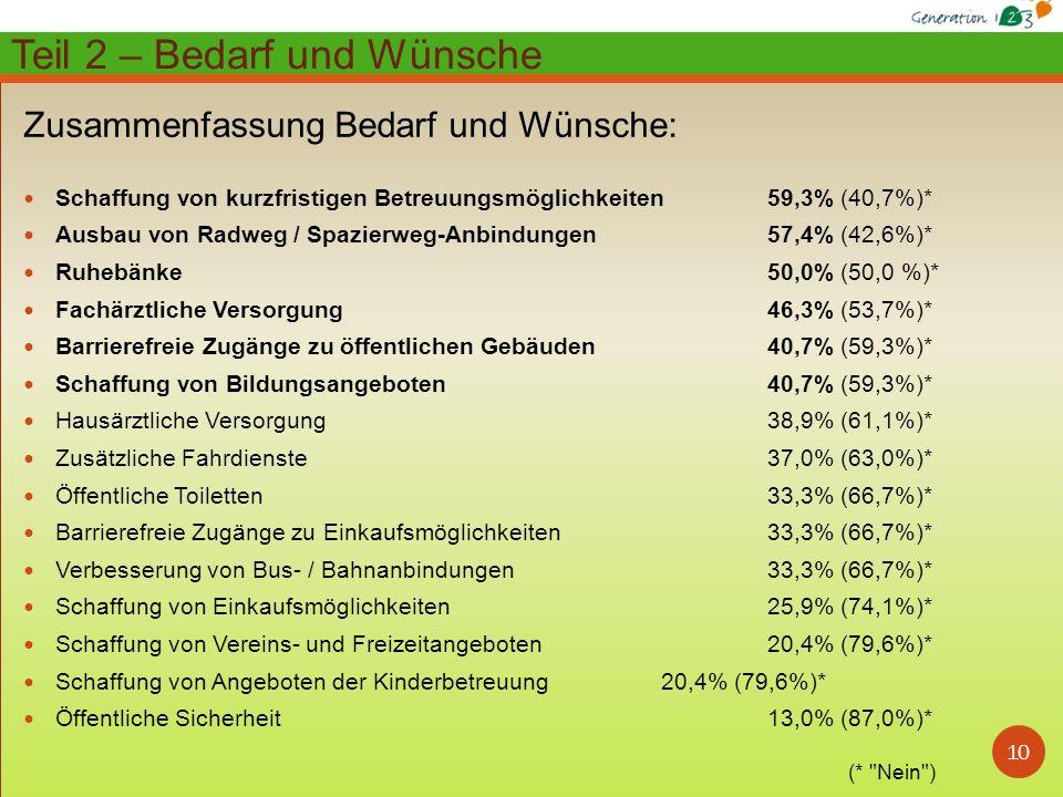 10 Zusammenfassung Bedarf und Wünsche: Schaffung von kurzfristigen Betreuungsmöglichkeiten 59,3% (40,7%)* Ausbau von Radweg / Spazierweg-Anbindungen 57,4% (42,6%)* Ruhebänke 50,0% (50,0 %)* Fachärztliche Versorgung 46,3% (53,7%)* Barrierefreie Zugänge zu öffentlichen Gebäuden 40,7% (59,3%)* Schaffung von Bildungsangeboten 40,7% (59,3%)* Hausärztliche Versorgung 38,9% (61,1%)* Zusätzliche Fahrdienste 37,0% (63,0%)* Öffentliche Toiletten 33,3% (66,7%)* Barrierefreie Zugänge zu Einkaufsmöglichkeiten 33,3% (66,7%)* Verbesserung von Bus- / Bahnanbindungen 33,3% (66,7%)* Schaffung von Einkaufsmöglichkeiten 25,9% (74,1%)* Schaffung von Vereins- und Freizeitangeboten 20,4% (79,6%)* Schaffung von Angeboten der Kinderbetreuung 20,4% (79,6%)* Öffentliche Sicherheit 13,0% (87,0%)* Teil 2 – Bedarf und Wünsche (* Nein )