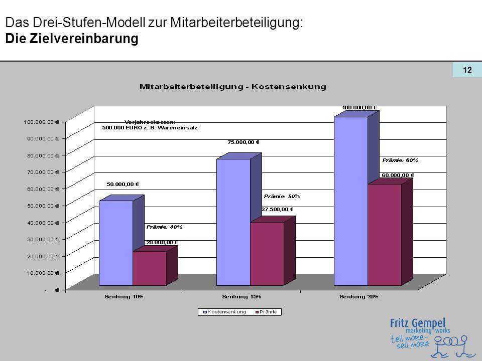 12 Das Drei-Stufen-Modell zur Mitarbeiterbeteiligung: Die Zielvereinbarung