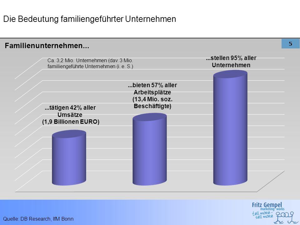 5 Die Bedeutung familiengeführter Unternehmen...tätigen 42% aller Umsätze (1,9 Billionen EURO)...bieten 57% aller Arbeitsplätze (13,4 Mio. soz. Beschä