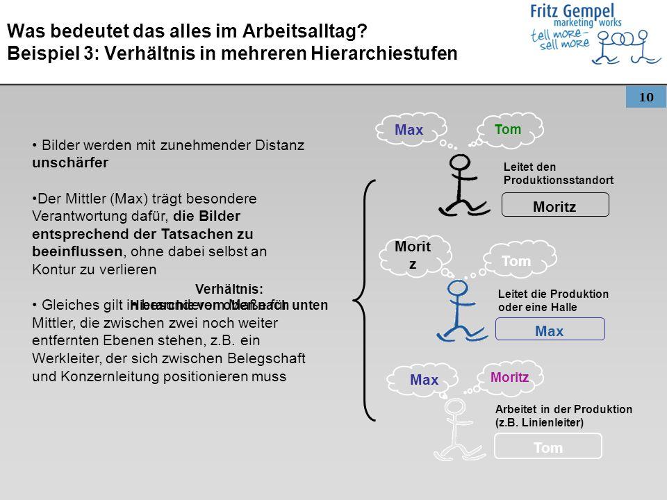 10 Was bedeutet das alles im Arbeitsalltag? Beispiel 3: Verhältnis in mehreren Hierarchiestufen Tom Moritz Max Moritz Tom Max Leitet den Produktionsst