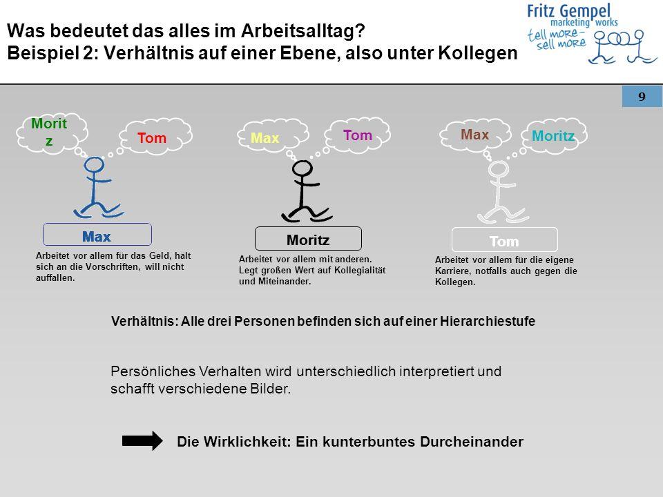 9 Was bedeutet das alles im Arbeitsalltag? Beispiel 2: Verhältnis auf einer Ebene, also unter Kollegen Max Moritz Tom Moritz Max Persönliches Verhalte