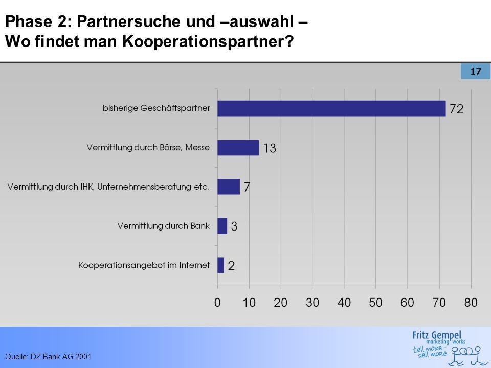 17 Phase 2: Partnersuche und –auswahl – Wo findet man Kooperationspartner? Quelle: DZ Bank AG 2001